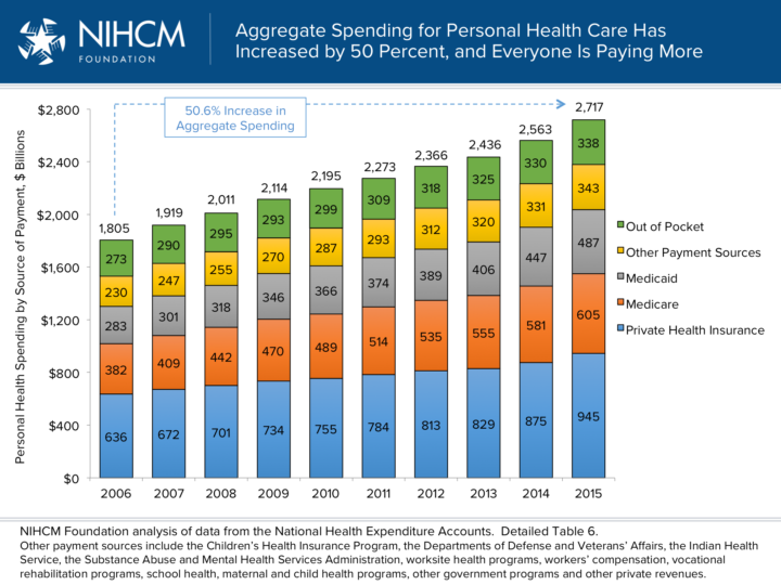 The Burden Of Rising Health Spending Our initiative requires private hospitals to meet national health safety standards and imposes fines if hospitals ignore or fail to meet these safety standards. nihcm